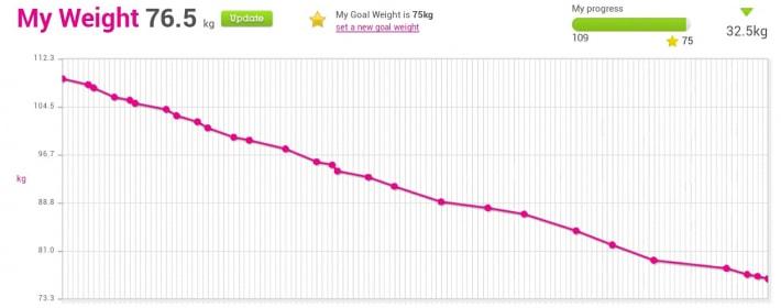 linda my weight