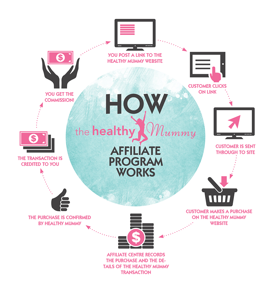 Healthy Mummy affiliate page