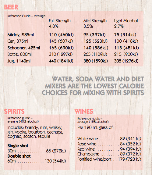 Drinks calories guide