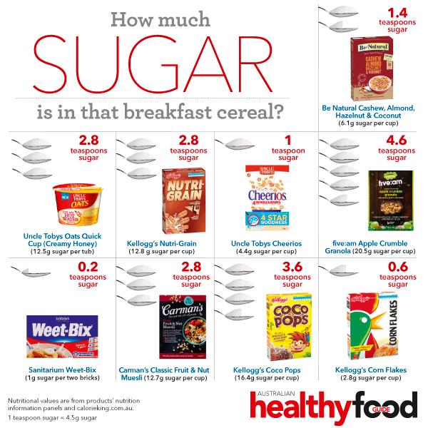 via The Australian Healthy Food Guide