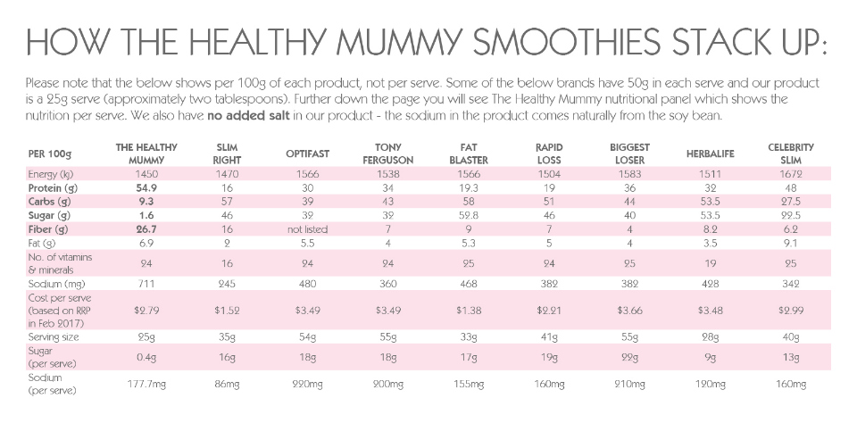 smoothie-comparison-table
