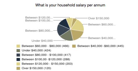 Salary per year