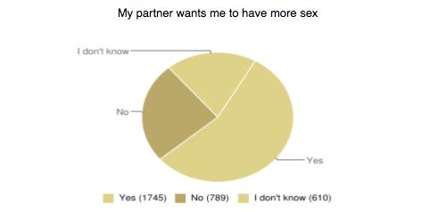 pie chart sex