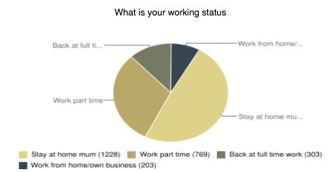 working status