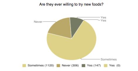 new foods