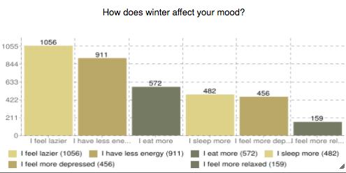 affect mood