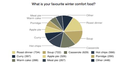 fave comfort foods