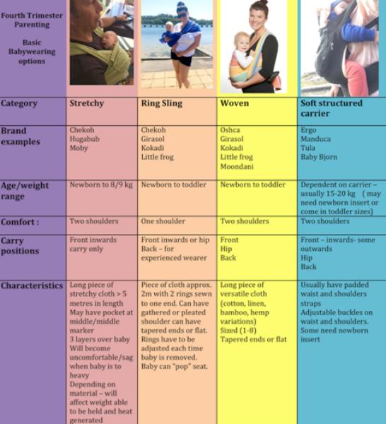 bel's baby chart